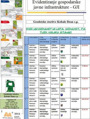 EODETSKE STORITVE DEAN KOBALE, LENART V SLOVENSKIH GORICAH
